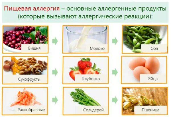 пищевая аллергия на коже
