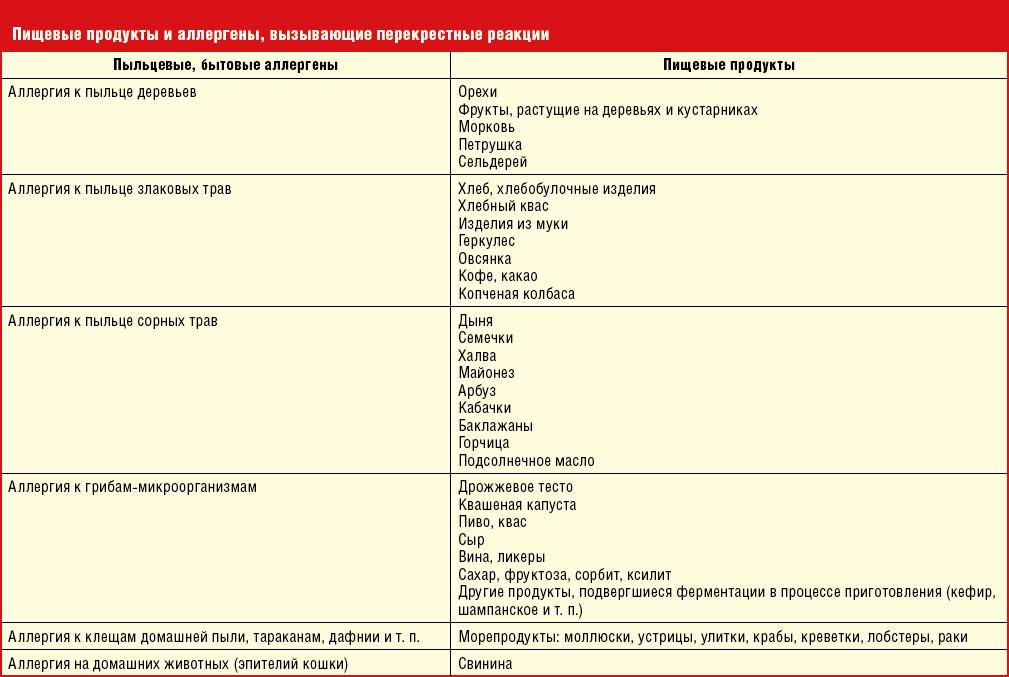 перекрестная аллергия таблица деревья